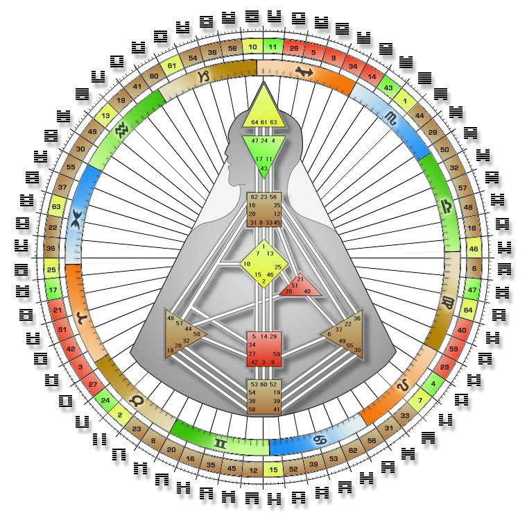 Human Desing System Bremen Mandala